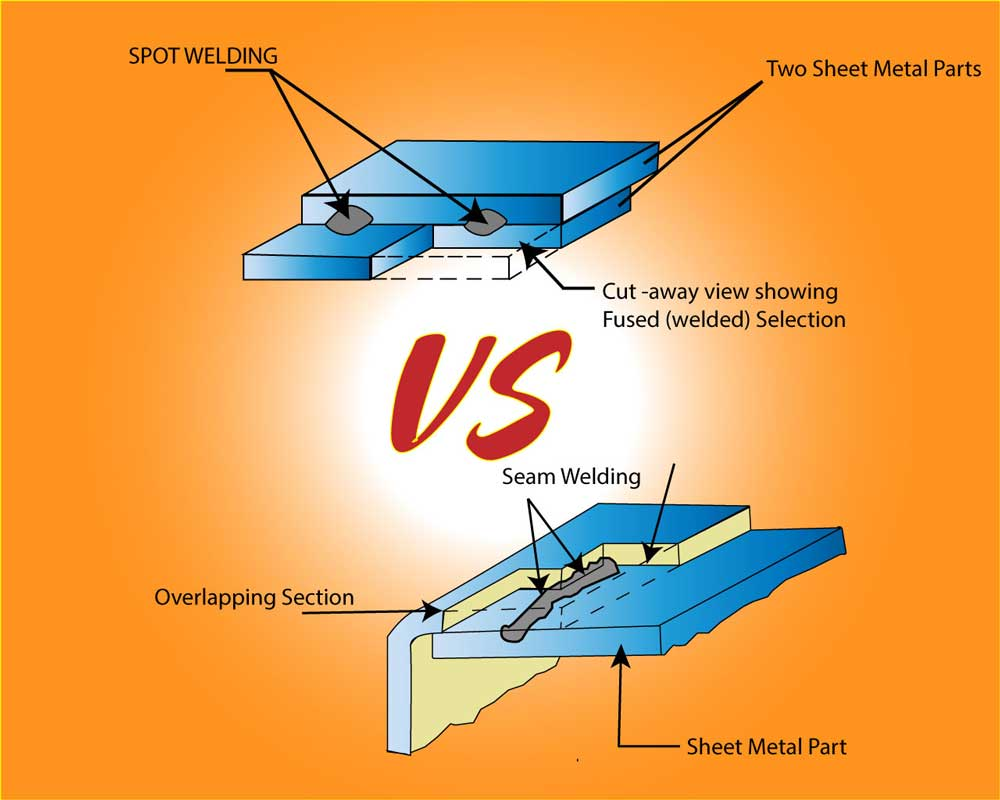 Seam welding Vs Spot Welding