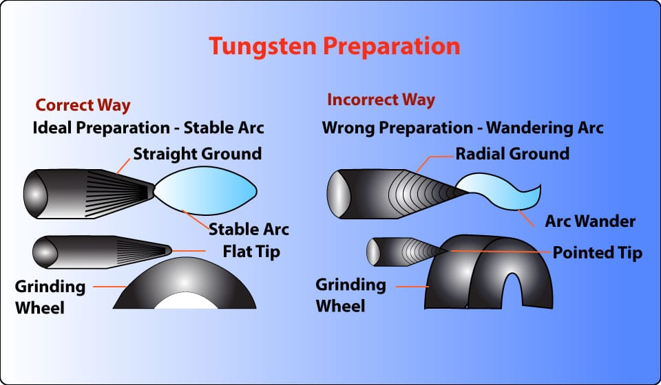 Grind the tungsten electrode correctly
