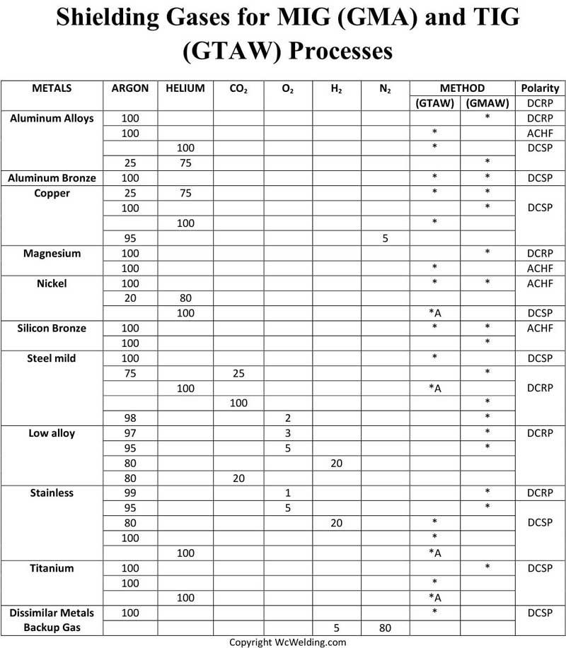 sheilding-gas-chart